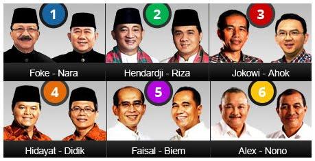 Hasil Quick Count / Penghitungan Cepat Pilkada DKI Jakarta
