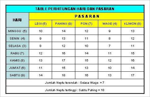 Tabel Hari Dan Pasaran untuk Hitung Weton Primbon jawa
